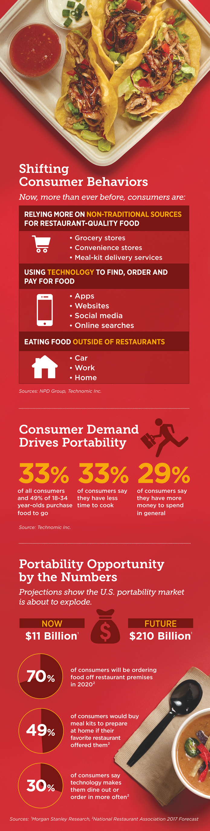 Infographic: Portability Opportunity for Restaurants